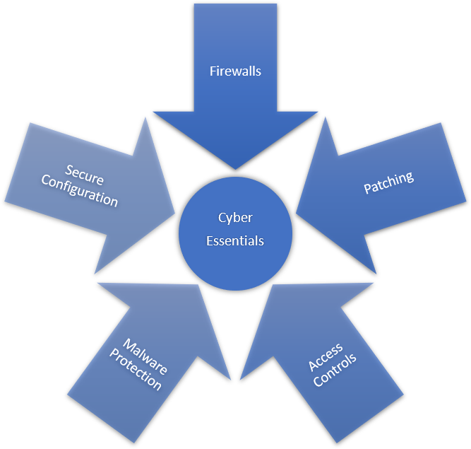 The five key areas covered by Cyber Essentials.